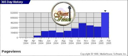 Graphic of pages visited from April 2004 to January 2005